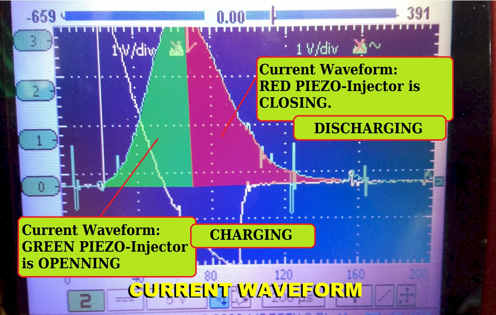 CRDI injector current waveform