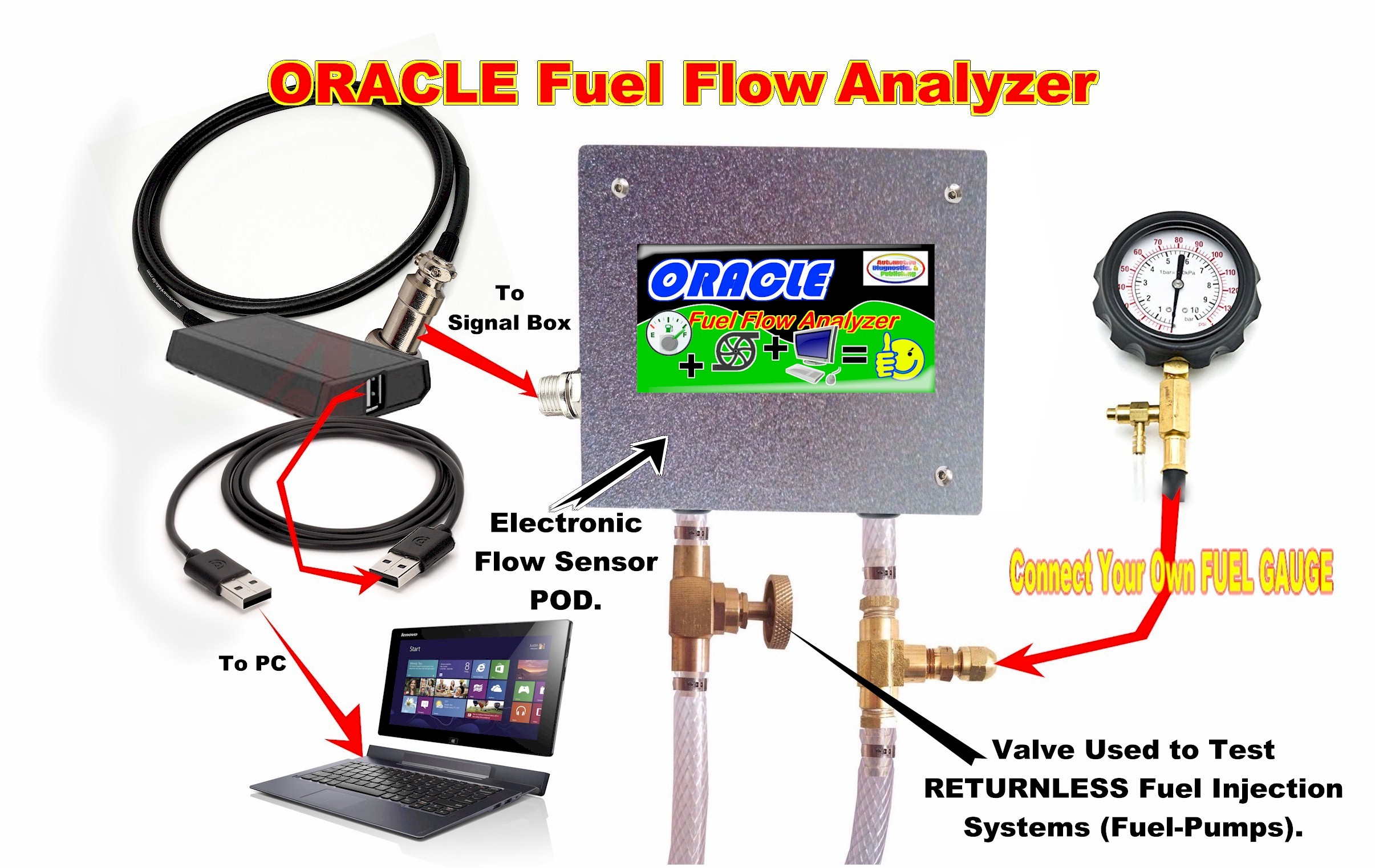 auto fuel flow analyzer